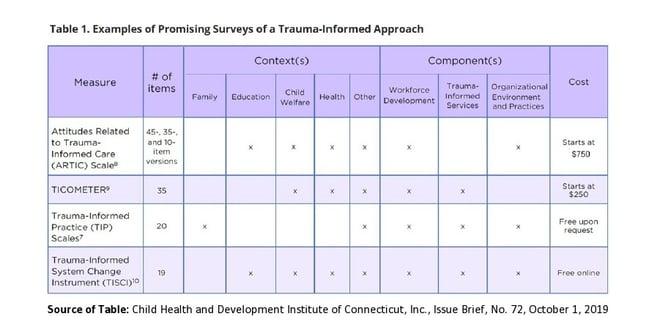 TIC Measurement Comparison Table